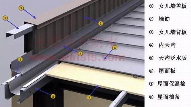 浅析钢结构维护系统——天沟